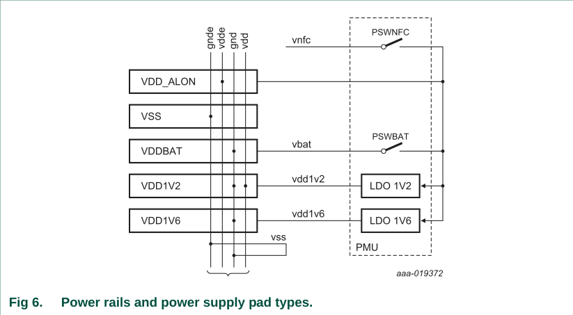 lpc8n04-power-rails-and-power-supply-pad-types.png