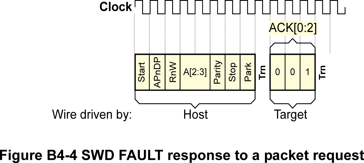 swd-fault.png