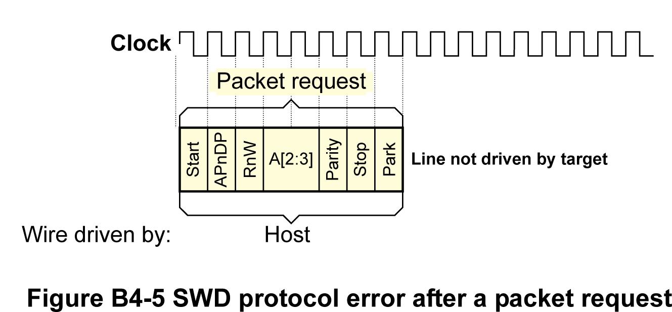 swd-protocol-error.png