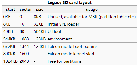 Legacy SD card layout