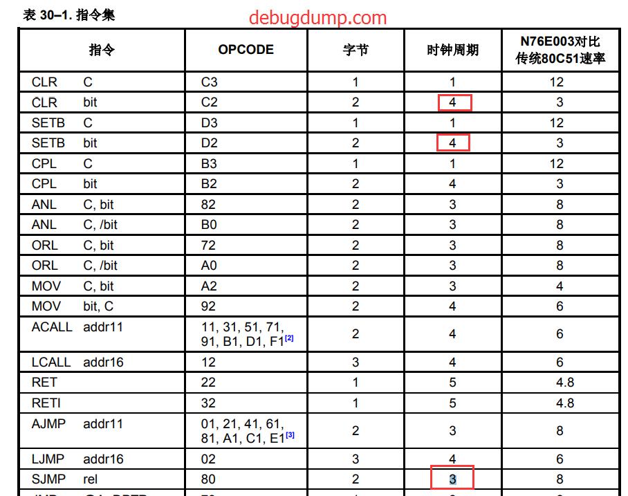 新唐N76E003 8051 1T 单片机入坑记录/ 8051/STC89C51/AT89C51/N76E003