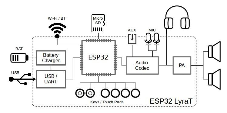 esp32-lyrat-block-diagram.jpg