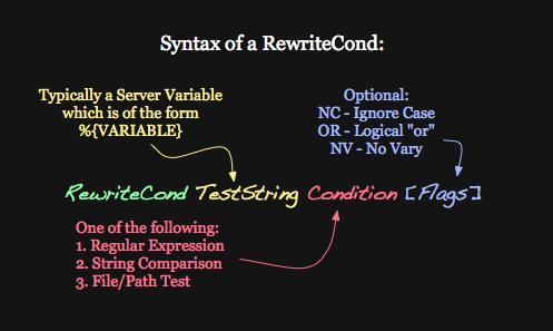 syntax_rewritecond.png