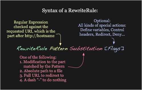 syntax_rewriterule.png