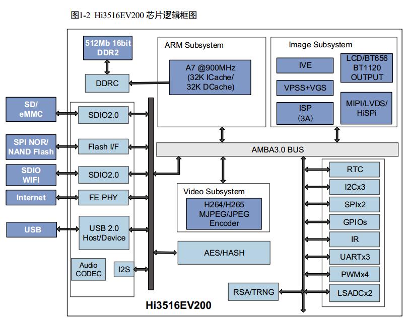 HI3516EV200.png