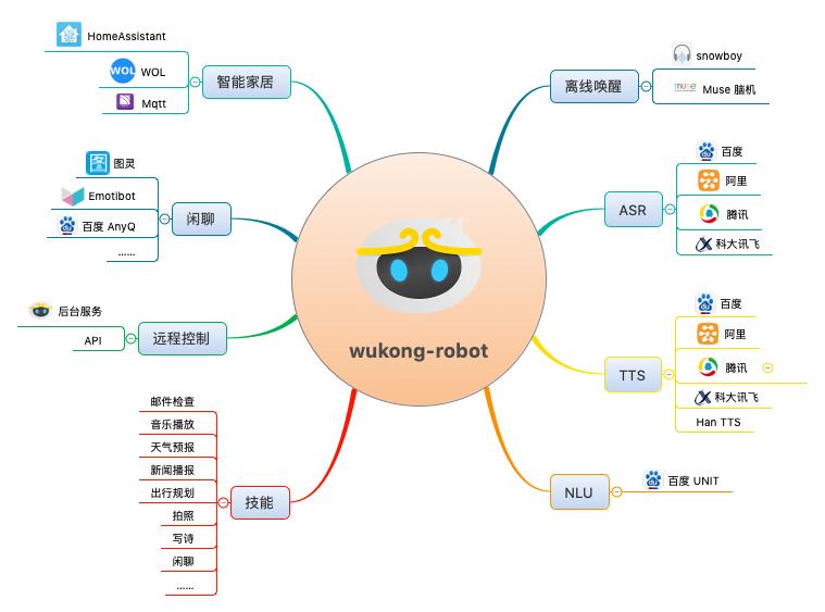 wukong-robot-mindmap.png